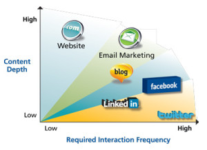 Interaction Frequencies of Email, Social, and Web Properties