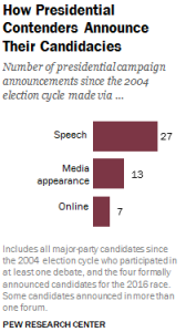 Social Media Use Amongst Politicians